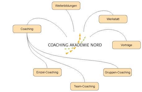 Coaching Akademie Nord - Angebote